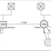 Le génogramme : suivez la piste de vos injonctions originelles