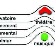 Mozart à pleins tubes