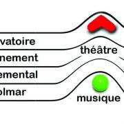 Chœur de flûtes Phénix