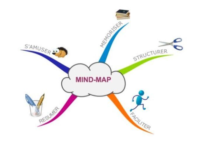 apprendre autrement avec le mind mapping mulhouse info