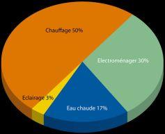 Eclairage :  une faible portion de la facture énergétique d\'une maison